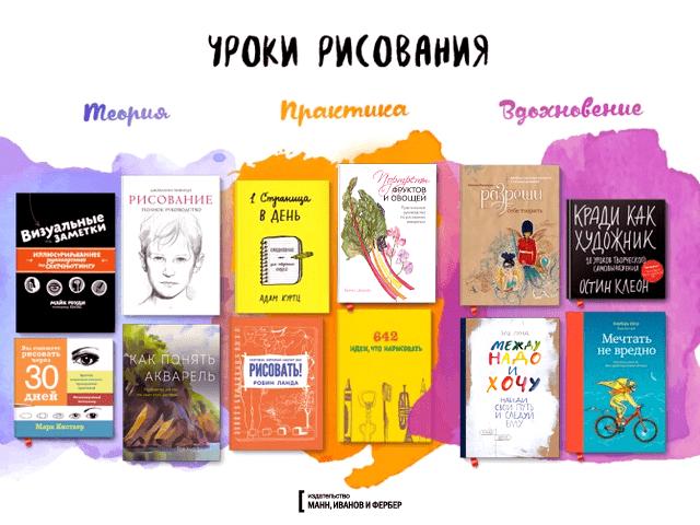 Книги обучающие рисованию скачать